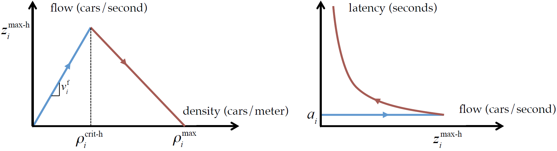 Fundamental Diagram of Traffic