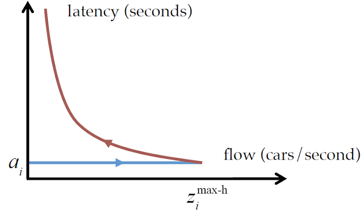 Fundamental Diagram for Flow vs Latency